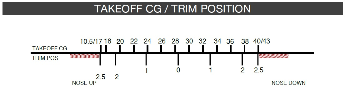 How to Calculate Trim - Archive - Flight Sim Labs Forums