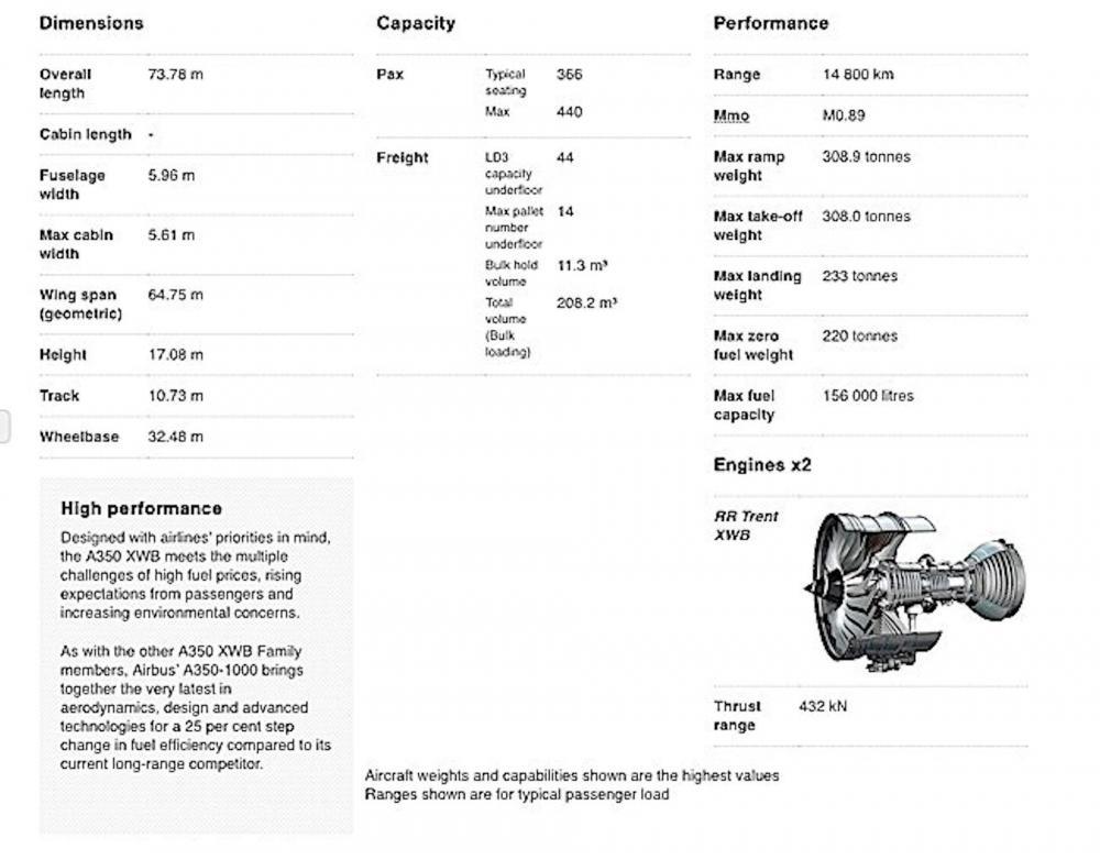 Engineered-Design-Insider-Specs-for-the-Airbus-A3500-1000Oil-Gas-Automotive-Aerospace-Industry-Magazine.thumb.jpg.b7390b93498803cdc730c37f9f93f930.jpg