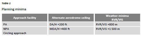 165675070_AMC1CAT_OP_MPA.140(d)Maximumdistancefromanadequateaerodromefortwo-enginedaeroplaneswithoutanETOPSapproval.PNG.d1f9902a8675d94068d4be71d7190145.PNG